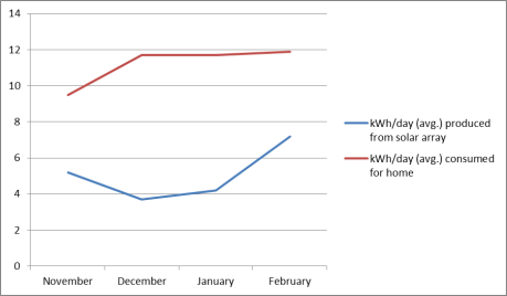 Chart showing monthly solar data