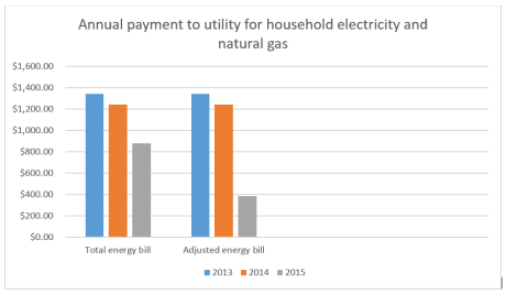 Table showing energy bills over three-year period.